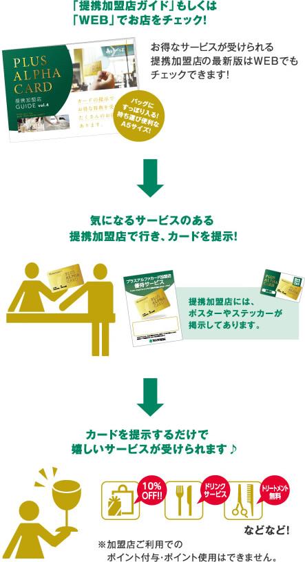 「提携加盟店ガイド」もしくは「WEB」でお店をチェック! 気になるサービスのある提携加盟店で行き、カードを提示! カードを提示するだけで嬉しいサービスが受けられます♪